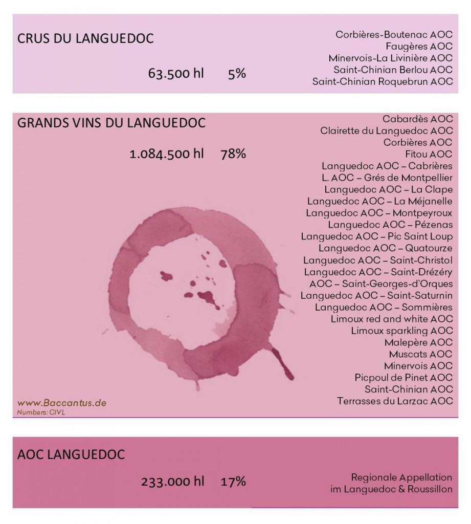 Crus du Languedoc