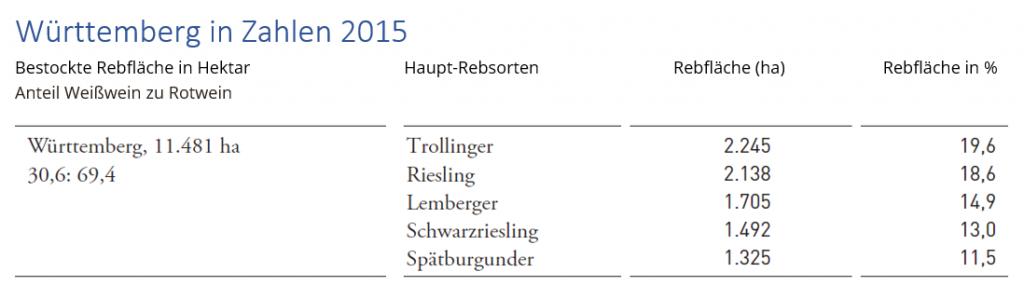Weinbau in Württemberg - Bestockte Rebflächen und Rebsorten 2015
